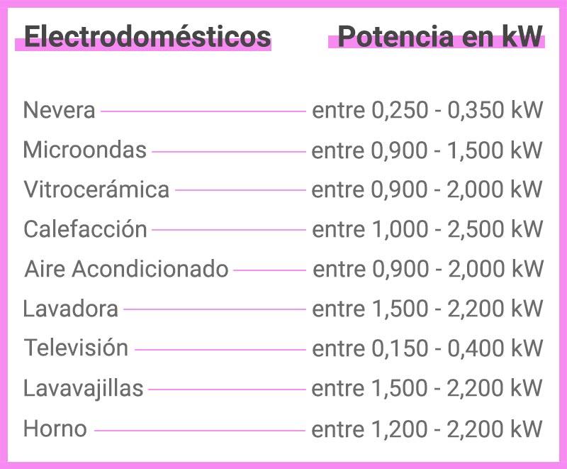 Tabla de electródomesticos según consumo eléctrico